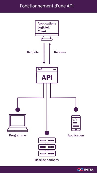 Fonctionnement d'une API